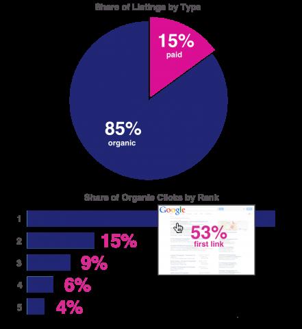 organic vs paid chart